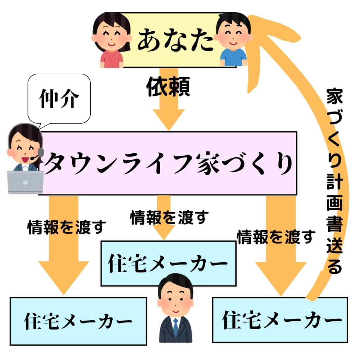 タウンライフ_口コミ_仕組み